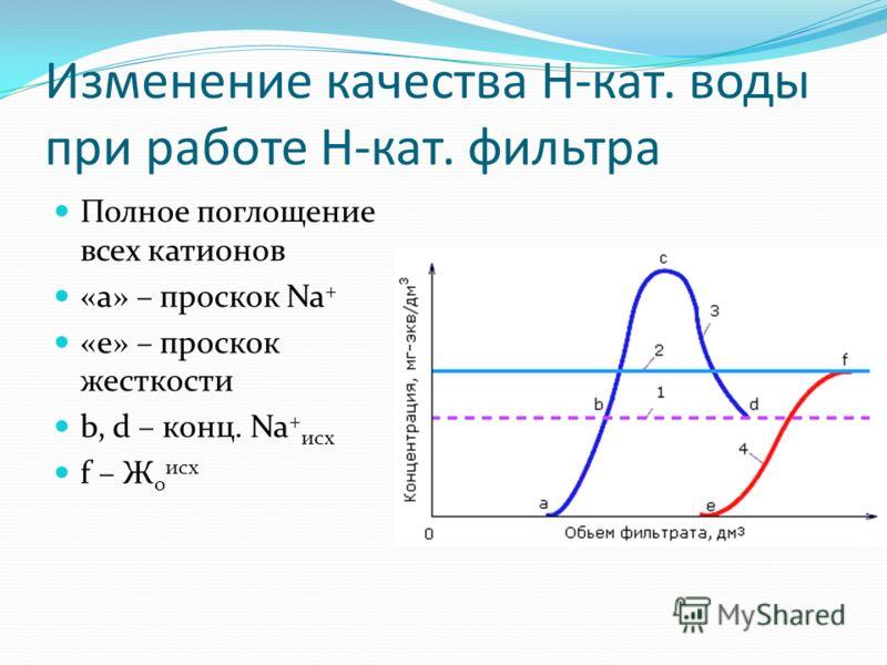 Изменение качества H-кат. воды при работе H-кат. фильтра Полное поглощение всех катионов «а» – проскок Na + «e» – проскок жесткости b, d – конц. Na + исх f – Ж о исх