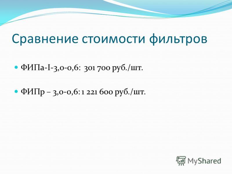Сравнение стоимости фильтров ФИПа-I-3,0-0,6: 301 700 руб./шт. ФИПр – 3,0-0,6: 1 221 600 руб./шт.