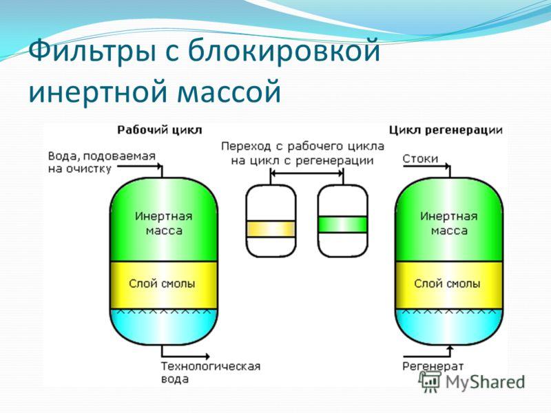 Фильтры с блокировкой инертной массой