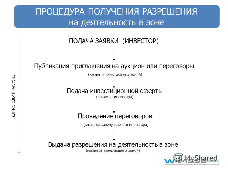 ПОДАЧА ЗАЯВКИ (ИНВЕСТОР) Публикация приглашения на аукцион или переговоры (касается заведующего зоной) Подача инвестиционной оферты (касается инвестора) Проведение переговоров (касается заведующего и инвестора) Выдача разрешения на деятельность в зон