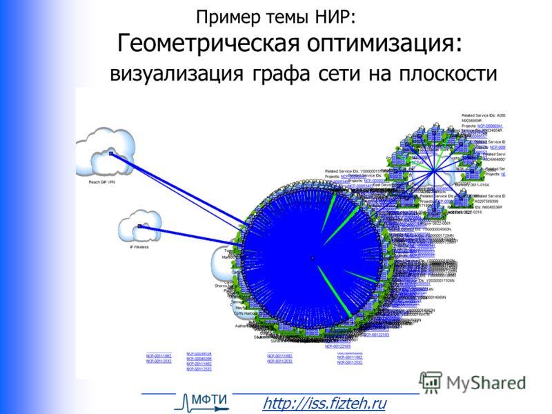 http://iss.fizteh.ru Пример темы НИР: Геометрическая оптимизация: визуализация графа сети на плоскости