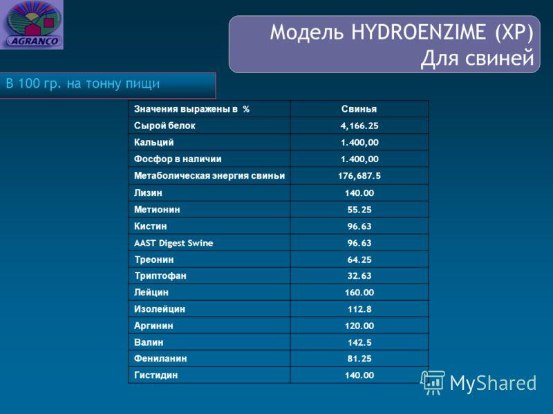 Значения выражены в % Свинья Сырой белок 4,166.25 Кальций 1.400,00 Фосфор в наличии 1.400,00 Метаболическая энергия свиньи 176,687.5 Лизин 140.00 Метионин 55.25 Кистин 96.63 AAST Digest Swine96.63 Треонин 64.25 Триптофан 32.63 Лейцин 160.00 Изолейцин