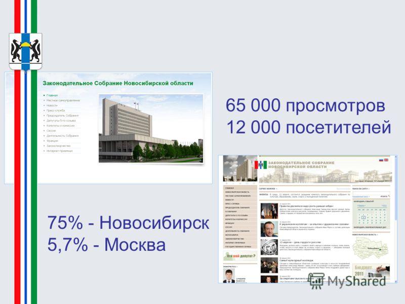 75% - Новосибирск 5,7% - Москва 65 000 просмотров 12 000 посетителей