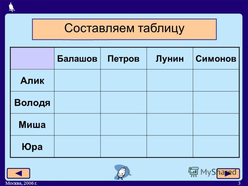 Москва, 2006 г.3 БалашовПетровЛунинСимонов Алик Володя Миша Юра Составляем таблицу
