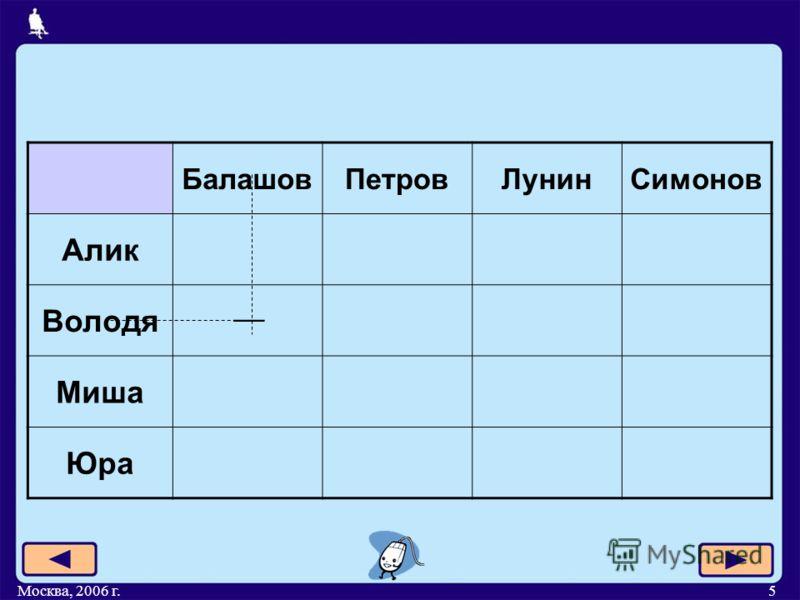 Москва, 2006 г.5 БалашовПетровЛунинСимонов Алик Володя Миша Юра