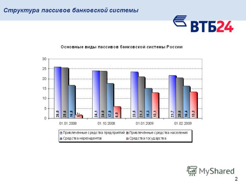 2 Структура пассивов банковской системы