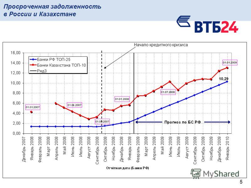 5 Просроченная задолженность в России и Казахстане Начало кредитного кризиса