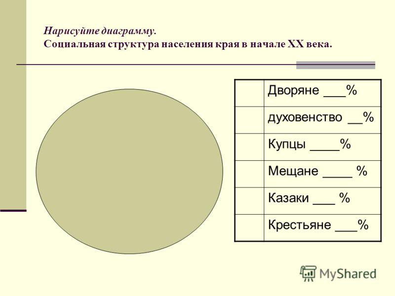 Нарисуйте диаграмму. Социальная структура населения края в начале ХХ века. Дворяне ___% духовенство __% Купцы ____% Мещане ____ % Казаки ___ % Крестьяне ___%