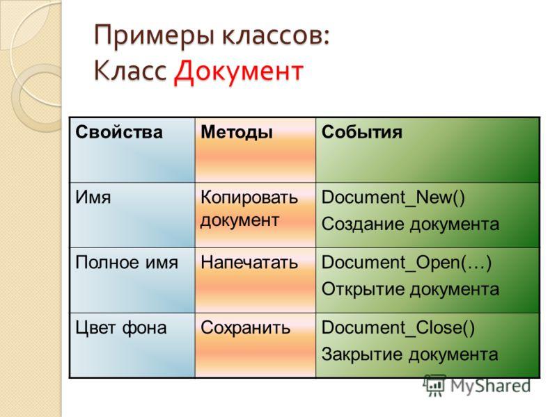 Примеры классов : Класс Документ СвойстваМетодыСобытия ИмяКопировать документ Document_New() Создание документа Полное имяНапечататьDocument_Open(…) Открытие документа Цвет фонаСохранитьDocument_Close() Закрытие документа