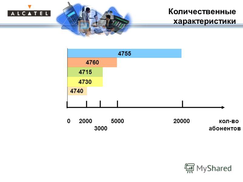 0 2000 5000 20000 кол-во 3000 абонентов 4755 4760 4740 Количественные характеристики 4730 4715