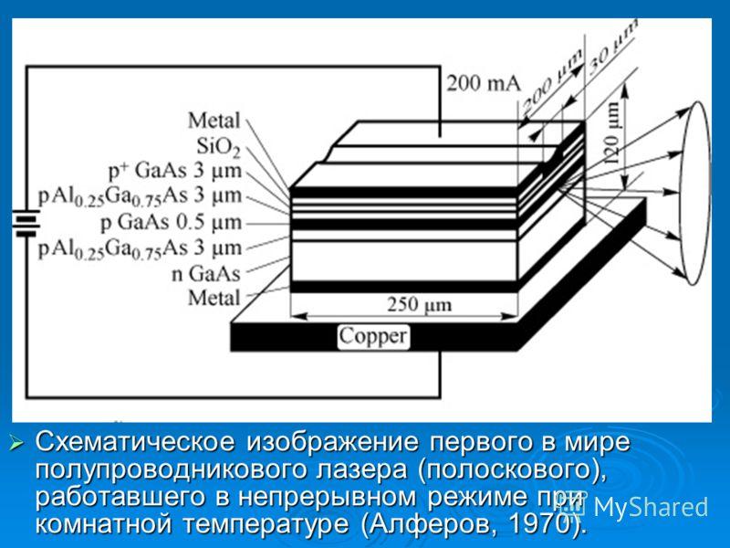 Схематическое изображение первого в мире полупроводникового лазера (полоскового), работавшего в непрерывном режиме при комнатной температуре (Алферов, 1970). Схематическое изображение первого в мире полупроводникового лазера (полоскового), работавшег