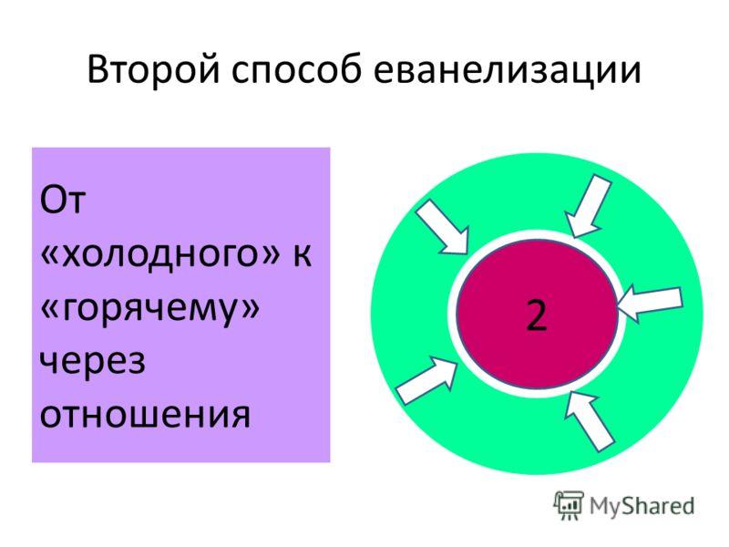 Второй способ еванелизации 2 От «холодного» к «горячему» через отношения
