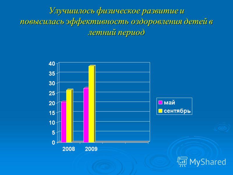 Улучшилось физическое развитие и повысилась эффективность оздоровления детей в летний период