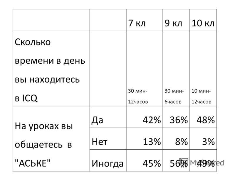 7 кл9 кл10 кл Сколько времени в день вы находитесь в ICQ 30 мин- 12часов 30 мин- 6часов 10 мин- 12часов На уроках вы общаетесь в АСЬКЕ Да42%36%48% Нет13%8%3% Иногда45%56%49%