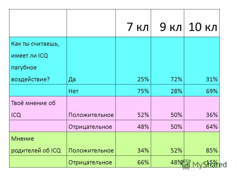7 кл9 кл10 кл Как ты считаешь, имеет ли ICQ пагубное воздействие?Да25%72%31% Нет75%28%69% Твоё мнение об ICQПоложительное52%50%36% Отрицательное48%50%64% Мнение родителей об ICQПоложительное34%52%85% Отрицательное66%48%15%