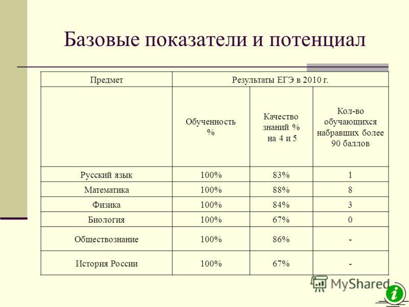 Базовые показатели и потенциал ПредметРезультаты ЕГЭ в 2010 г. Обученность % Качество знаний % на 4 и 5 Кол-во обучающихся набравших более 90 баллов Русский язык100%83%1 Математика100%88%8 Физика100%84%3 Биология100%67%0 Обществознание100%86%- Истори