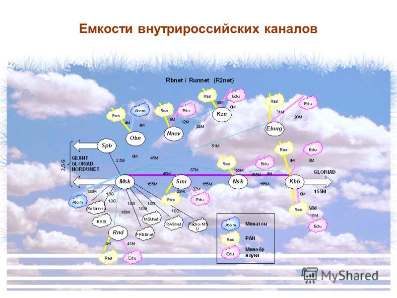 Емкости внутрироссийских каналов