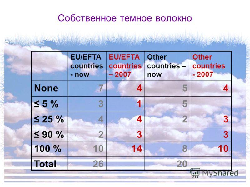 Собственное темное волокно EU/EFTA countries - now EU/EFTA countries – 2007 Other countries – now Other countries - 2007 None7454 5 %315 25 %4423 90 %233 100 %1014810 Total2620