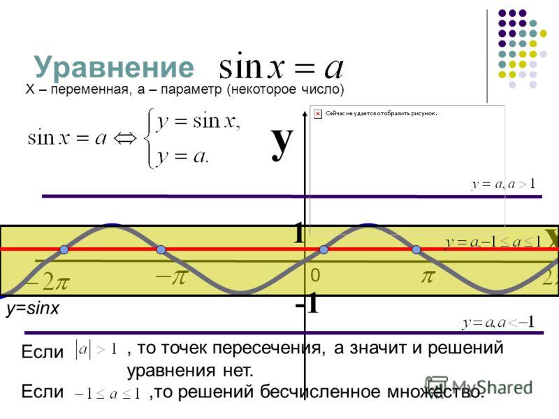 Уравнение X – переменная, a – параметр (некоторое число) 0 y x 1 y=sinx, то точек пересечения, а значит и решений уравнения нет. Если,то решений бесчисленное множество. Если