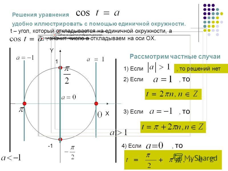 1) Если Y X 1, то решений нет 2) Если, то 3) Если, то 4) Если, то Рассмотрим частные случаи Решения уравнения удобно иллюстрировать с помощью единичной окружности. t – угол, который откладывается на единичной окружности, а, значит число a откладываем