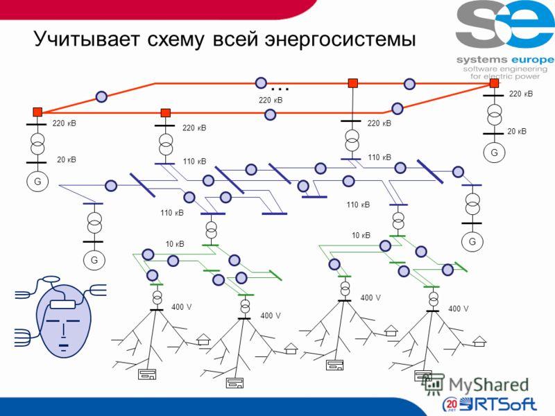 Учитывает схему всей энергосистемы … 400 V 220 кВ 400 V 10 кВ 400 V 110 кВ 220 кВ G 20 кВ 220 кВ 20 кВ G 220 кВ 110 кВ G G
