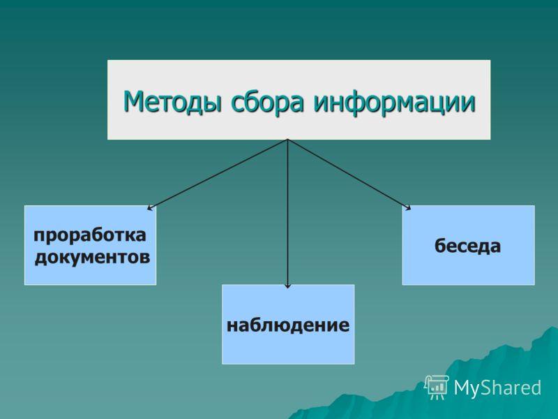 проработка документов наблюдение беседа Методы сбора информации