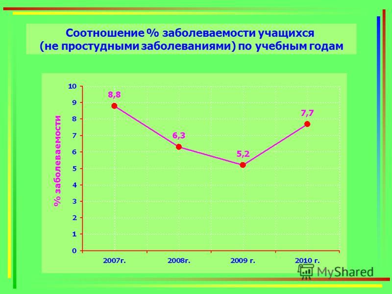 Соотношение % заболеваемости учащихся (не простудными заболеваниями) по учебным годам