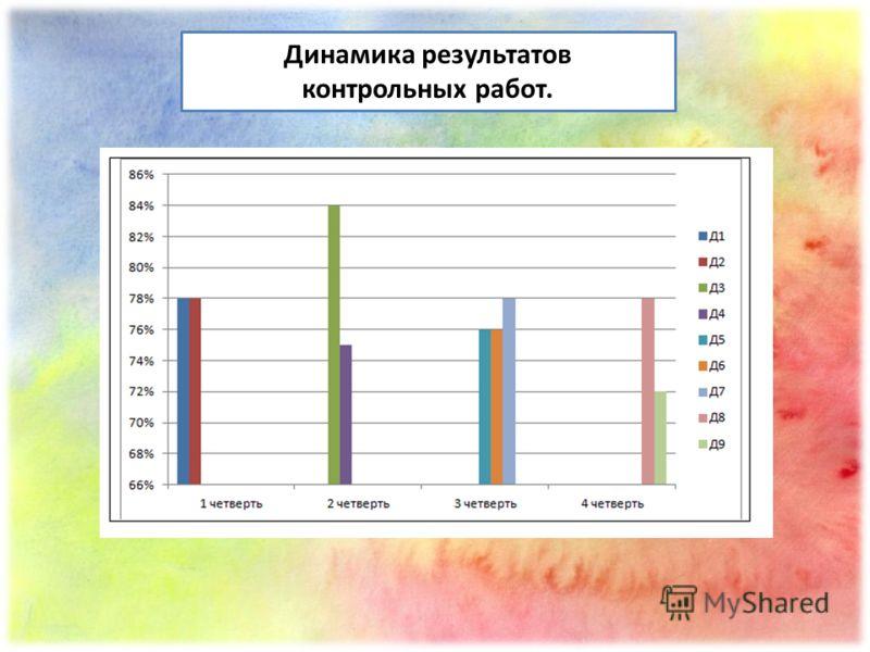 Динамика результатов контрольных работ.