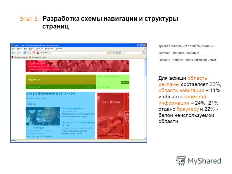 Этап 5. Разработка схемы навигации и структуры страниц Красная область – это область рекламы. Зеленая – область навигации. Голубая – область полезной информации. Для афиши область рекламы составляет 22%, область навигации – 11% и область полезной инф