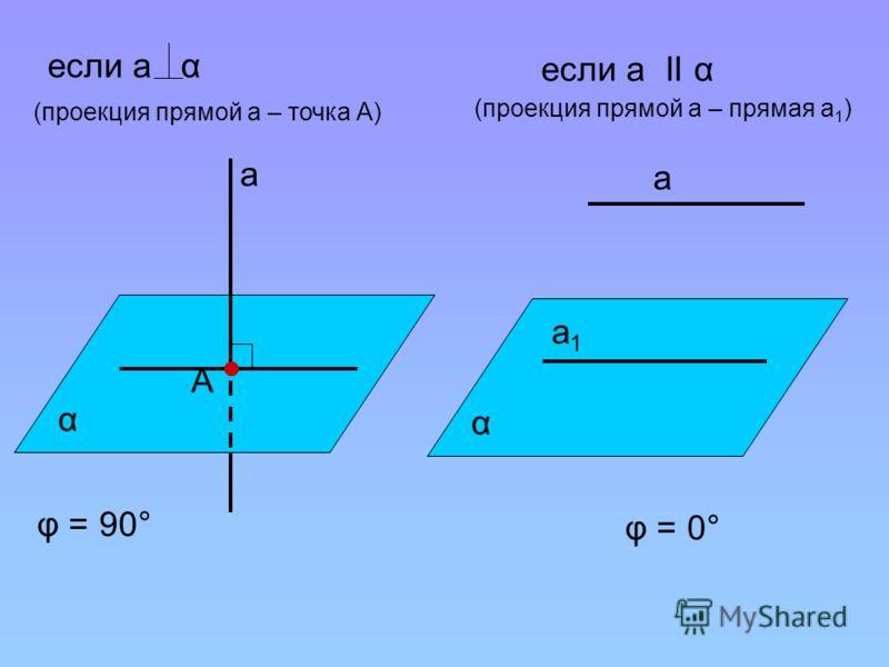 a А φ = 90° (проекция прямой а – точка А) α a φ = 0° (проекция прямой а – прямая а 1 ) α если а α если а ІІ α a1a1
