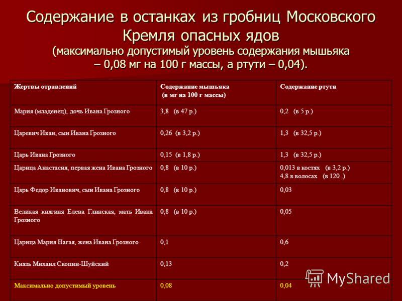 Содержание в останках из гробниц Московского Кремля опасных ядов (максимально допустимый уровень содержания мышьяка – 0,08 мг на 100 г массы, а ртути – 0,04). Жертвы отравленийСодержание мышьяка (в мг на 100 г массы) Содержание ртути Мария (младенец)