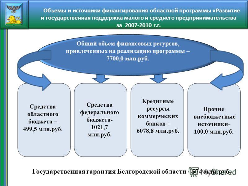 Прочие внебюджетные источники- 100,0 млн.руб. Средства областного бюджета – 499,5 млн.руб. Средства федерального бюджета- 1021,7 млн.руб. Общий объем финансовых ресурсов, привлеченных на реализацию программы – 7700,0 млн.руб. Кредитные ресурсы коммер