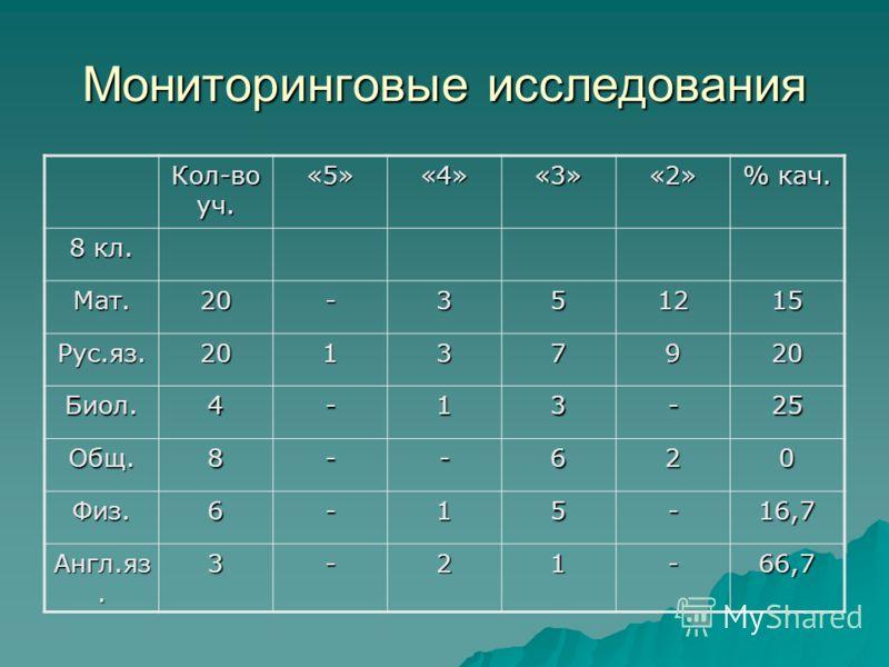 Мониторинговые исследования Кол-во уч. «5»«4»«3»«2» % кач. 8 кл. Мат.20-351215 Рус.яз.20137920 Биол.4-13-25 Общ.8--620 Физ.6-15-16,7 Англ.яз. 3-21-66,