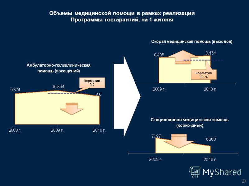 24 Объемы медицинской помощи в рамках реализации Программы госгарантий, на 1 жителя норматив 9,2 норматив 0,336
