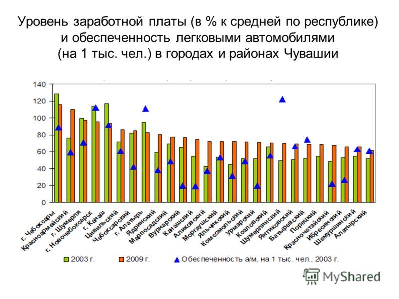 Уровень заработной платы (в % к средней по республике) и обеспеченность легковыми автомобилями (на 1 тыс. чел.) в городах и районах Чувашии