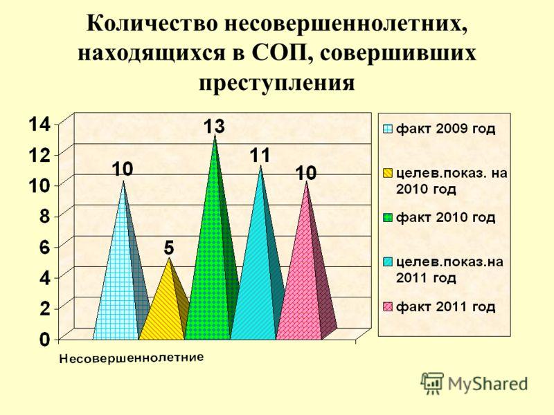 Количество несовершеннолетних, находящихся в СОП, совершивших преступления