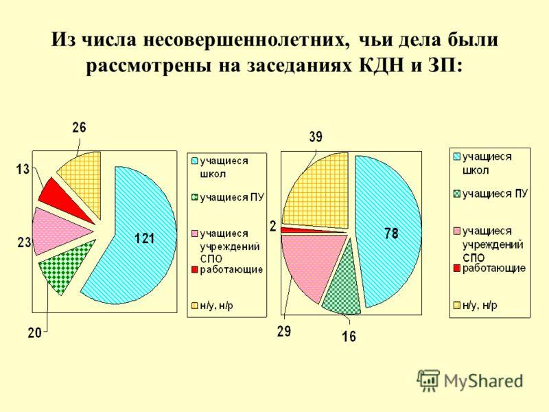 Из числа несовершеннолетних, чьи дела были рассмотрены на заседаниях КДН и ЗП: