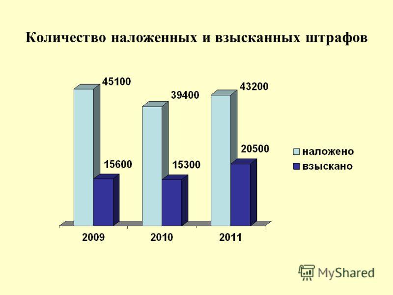 Количество наложенных и взысканных штрафов