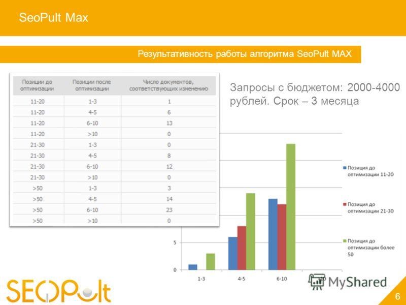 SeoPult Max 6 Услуга «Персональный менеджер» Результативность работы алгоритма SeoPult MAX Запросы с бюджетом: 2000-4000 рублей. Срок – 3 месяца