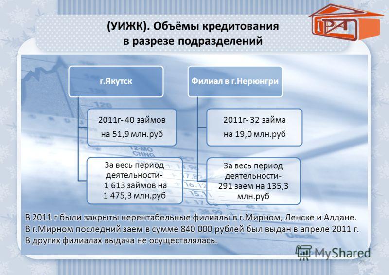 (УИЖК). Объёмы кредитования в разрезе подразделений 25 г.Якутск 2011г- 40 займов на 51,9 млн.руб За весь период деятельности- 1 613 займов на 1 475,3 млн.руб Филиал в г.Нерюнгри 2011г- 32 займа на 19,0 млн.руб За весь период деятельности- 291 заем на