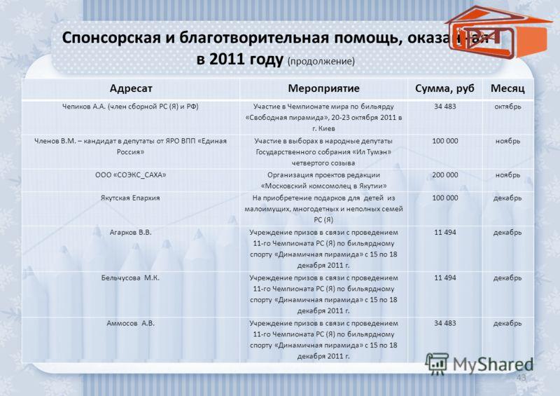 Спонсорская и благотворительная помощь, оказанная в 2011 году (продолжение) 43 АдресатМероприятиеСумма, рубМесяц Чепиков А.А. (член сборной РС (Я) и РФ) Участие в Чемпионате мира по бильярду «Свободная пирамида», 20-23 октября 2011 в г. Киев 34 483ок