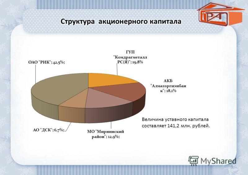 9 Величина уставного капитала составляет 141,2 млн. рублей.