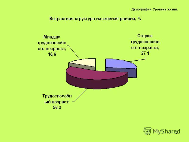 2 Демография. Уровень жизни.