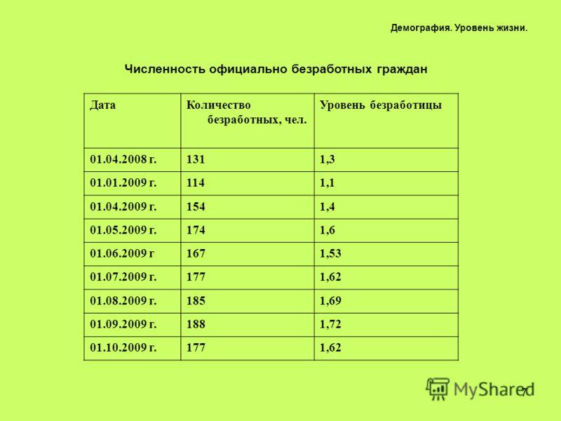7 Численность официально безработных граждан ДатаКоличество безработных, чел. Уровень безработицы 01.04.2008 г.1311,3 01.01.2009 г.1141,1 01.04.2009 г.1541,4 01.05.2009 г.1741,6 01.06.2009 г1671,53 01.07.2009 г.1771,62 01.08.2009 г.1851,69 01.09.2009