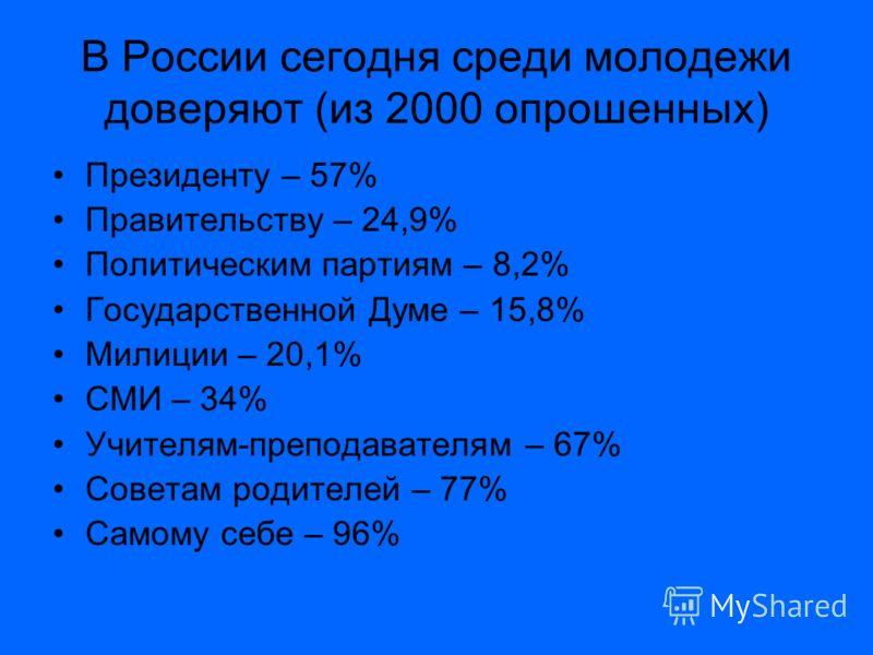 В России сегодня среди молодежи доверяют (из 2000 опрошенных) Президенту – 57% Правительству – 24,9% Политическим партиям – 8,2% Государственной Думе – 15,8% Милиции – 20,1% СМИ – 34% Учителям-преподавателям – 67% Советам родителей – 77% Самому себе