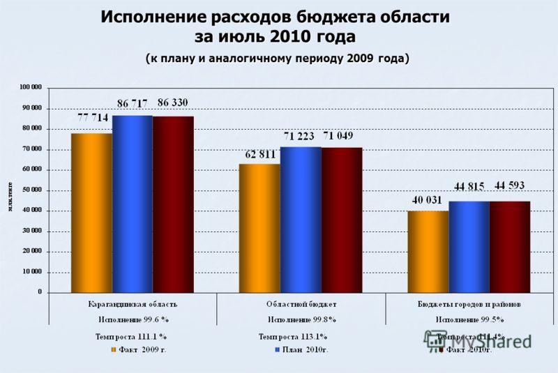 Исполнение расходов бюджета области за июль 2010 года (к плану и аналогичному периоду 2009 года)