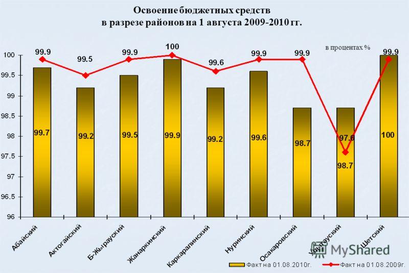 Освоение бюджетных средств в разрезе районов на 1 августа 2009-2010 гг. в процентах %