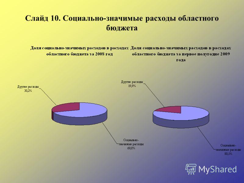 Слайд 10. Социально-значимые расходы областного бюджета
