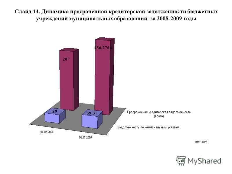 Слайд 14. Динамика просроченной кредиторской задолженности бюджетных учреждений муниципальных образований за 2008-2009 годы
