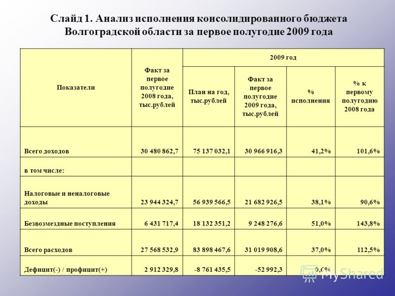 Слайд 1. Анализ исполнения консолидированного бюджета Волгоградской области за первое полугодие 2009 года Показатели Факт за первое полугодие 2008 года, тыс.рублей 2009 год План на год, тыс.рублей Факт за первое полугодие 2009 года, тыс.рублей % испо